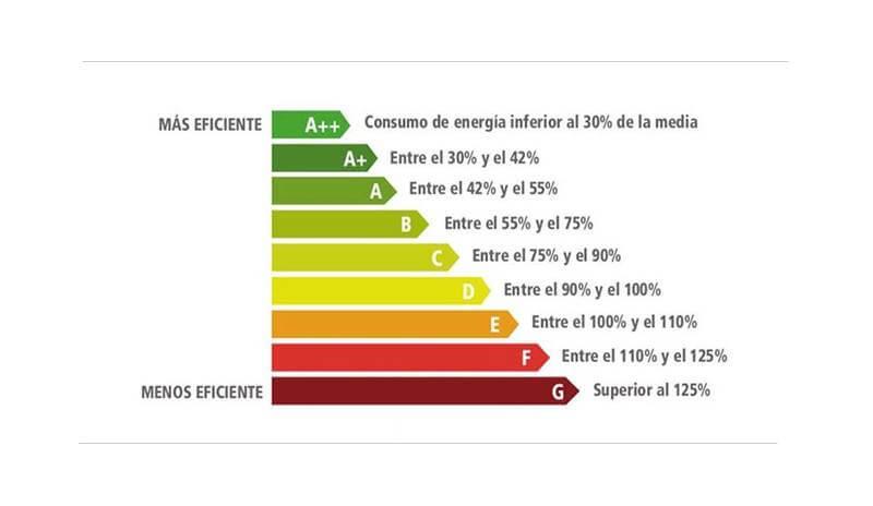 Cuanto es el consumo de energía de unarefrigeradora